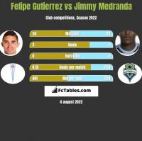 Felipe Gutierrez vs Jimmy Medranda h2h player stats