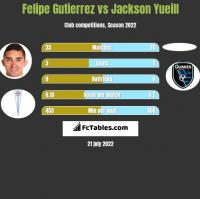 Felipe Gutierrez vs Jackson Yueill h2h player stats