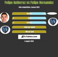 Felipe Gutierrez vs Felipe Hernandez h2h player stats