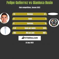 Felipe Gutierrez vs Gianluca Busio h2h player stats