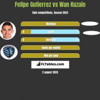 Felipe Gutierrez vs Wan Kuzain h2h player stats