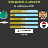 Felipe Macedo vs Joao Paulo h2h player stats