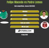 Felipe Macedo vs Pedro Lemos h2h player stats