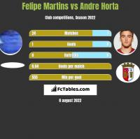 Felipe Martins vs Andre Horta h2h player stats