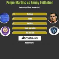 Felipe Martins vs Benny Feilhaber h2h player stats