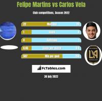 Felipe Martins vs Carlos Vela h2h player stats