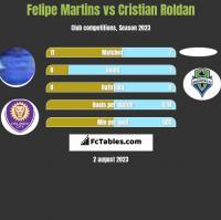 Felipe Martins vs Cristian Roldan h2h player stats