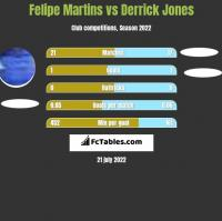 Felipe Martins vs Derrick Jones h2h player stats