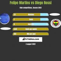 Felipe Martins vs Diego Rossi h2h player stats