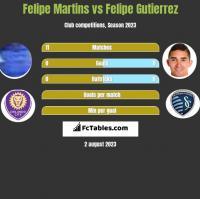 Felipe Martins vs Felipe Gutierrez h2h player stats