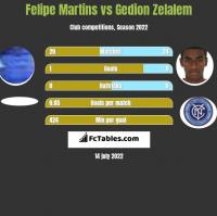 Felipe Martins vs Gedion Zelalem h2h player stats
