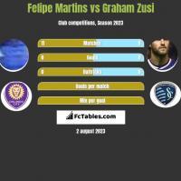 Felipe Martins vs Graham Zusi h2h player stats