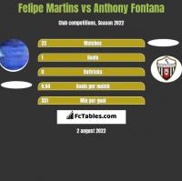 Felipe Martins vs Anthony Fontana h2h player stats