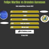 Felipe Martins vs Brenden Aaronson h2h player stats