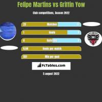 Felipe Martins vs Griffin Yow h2h player stats