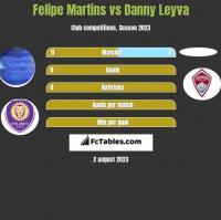 Felipe Martins vs Danny Leyva h2h player stats