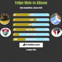 Felipe Melo vs Alisson h2h player stats