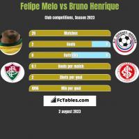 Felipe Melo vs Bruno Henrique h2h player stats