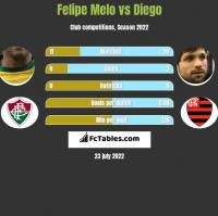 Felipe Melo vs Diego h2h player stats