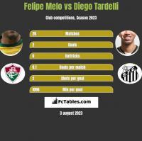 Felipe Melo vs Diego Tardelli h2h player stats
