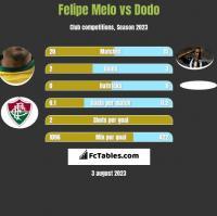 Felipe Melo vs Dodo h2h player stats