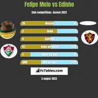 Felipe Melo vs Edinho h2h player stats