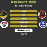 Felipe Melo vs Fabinho h2h player stats