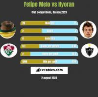 Felipe Melo vs Hyoran h2h player stats