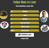 Felipe Melo vs Luan h2h player stats