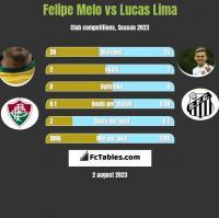 Felipe Melo vs Lucas Lima h2h player stats