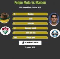 Felipe Melo vs Maicon h2h player stats