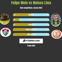 Felipe Melo vs Moises Lima h2h player stats