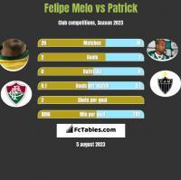 Felipe Melo vs Patrick h2h player stats