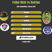 Felipe Melo vs Rodrigo h2h player stats