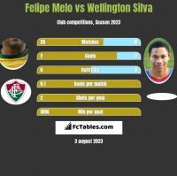Felipe Melo vs Wellington Silva h2h player stats