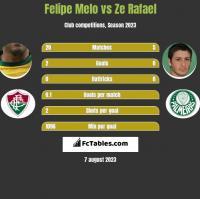 Felipe Melo vs Ze Rafael h2h player stats