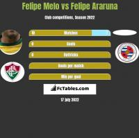 Felipe Melo vs Felipe Araruna h2h player stats