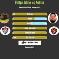 Felipe Melo vs Felipe h2h player stats