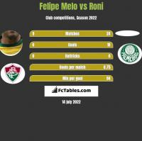 Felipe Melo vs Roni h2h player stats