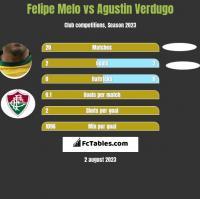 Felipe Melo vs Agustin Verdugo h2h player stats