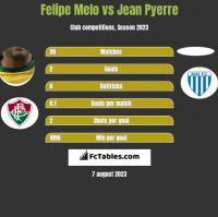 Felipe Melo vs Jean Pyerre h2h player stats