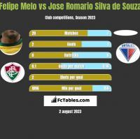 Felipe Melo vs Jose Romario Silva de Souza h2h player stats