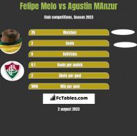 Felipe Melo vs Agustin MAnzur h2h player stats