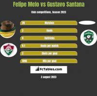 Felipe Melo vs Gustavo Santana h2h player stats