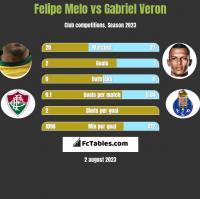 Felipe Melo vs Gabriel Veron h2h player stats