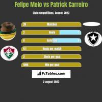 Felipe Melo vs Patrick Carreiro h2h player stats