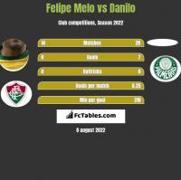Felipe Melo vs Danilo h2h player stats