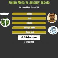 Felipe Mora vs Amaury Escoto h2h player stats