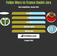 Felipe Mora vs Franco Daniel Jara h2h player stats