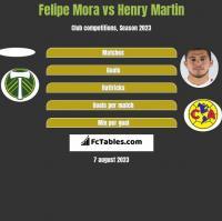 Felipe Mora vs Henry Martin h2h player stats